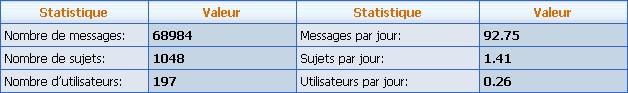 Statistique du forum - Page 4 1er_fe10