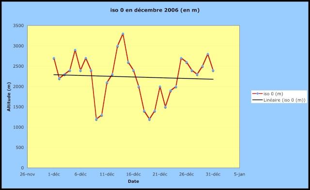 Bilans climatiques (2006) Sans_t11