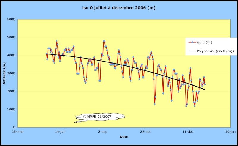 Bilans climatiques (2006) Sans_t19