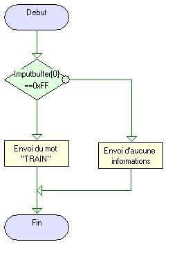 Introduction aux algorigrammes
