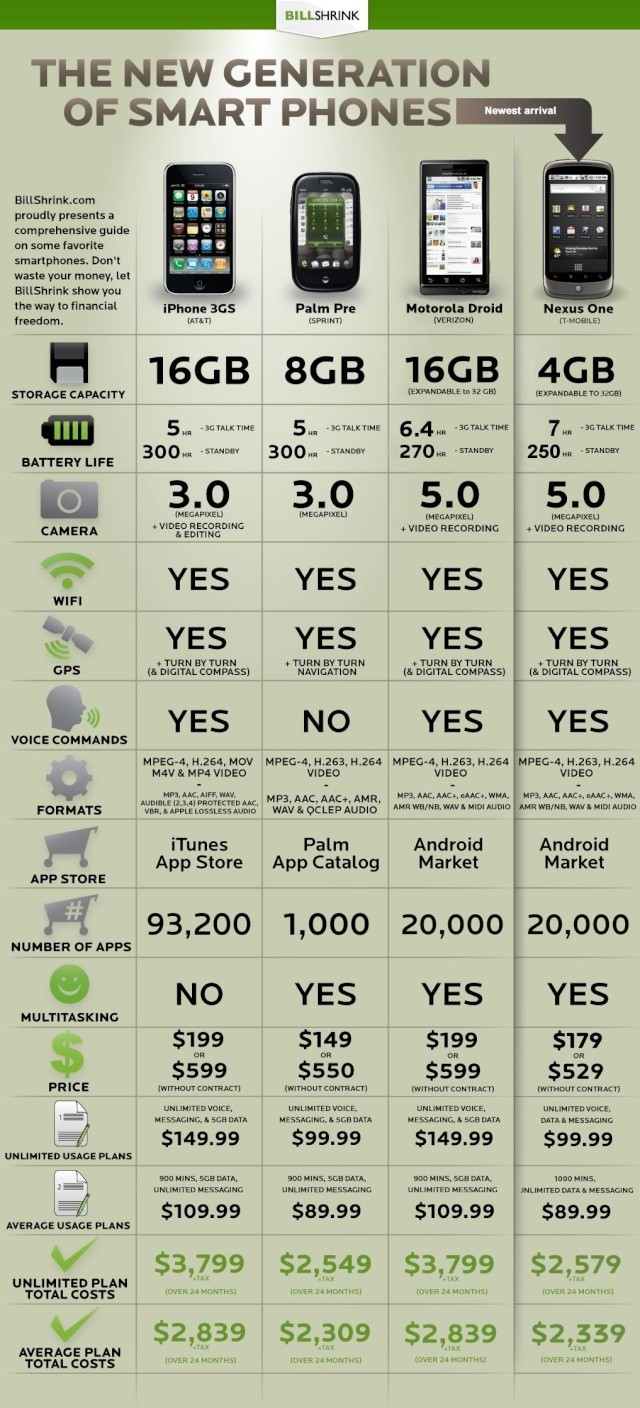 iPhone vs Nexus One vs Droid Comparison Chart