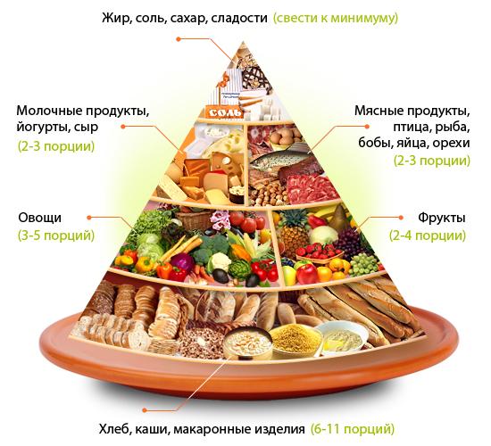 Диетический хлеб Основные виды Рецепты приготовления